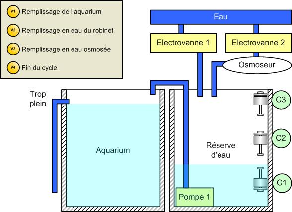automatisation du changement d eau le mat 233 riel eau douce aqua